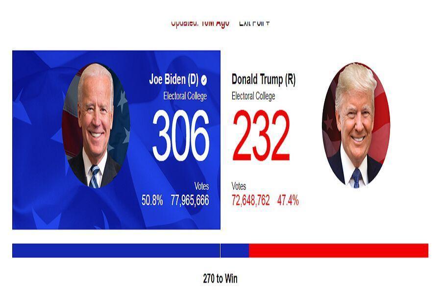 تغییر آرای الکترال دو نامزد انتخابات آمریکا، پیروزی قاطع بایدن